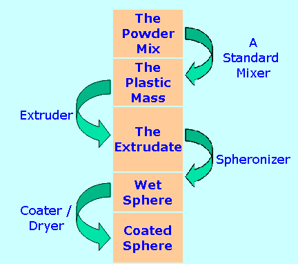 Chart showing the extrusion spheronization steps.